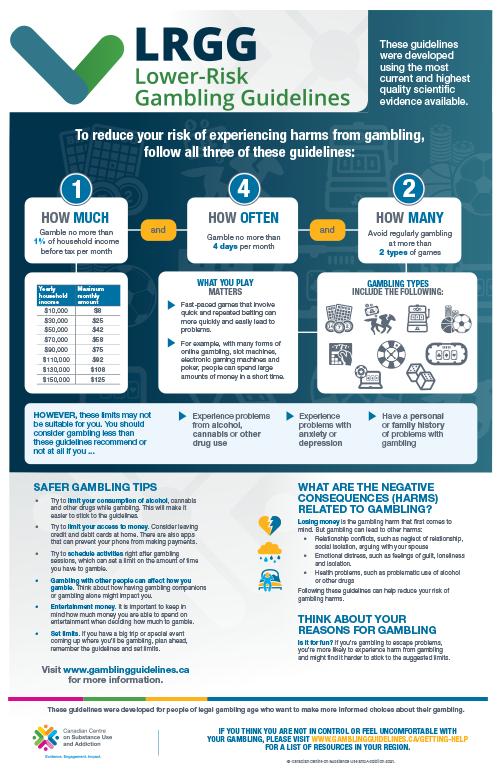 Lower-Risk Gambling Guidelines [poster]